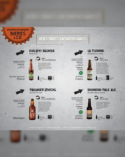 Nouveautés Bières & Co